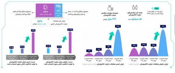 ارزش معاملات الکترونیکی در کشور 4 برابر شد